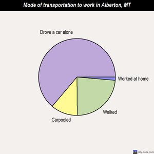Alberton mode of transportation to work chart