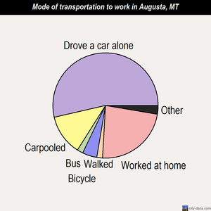 Augusta mode of transportation to work chart