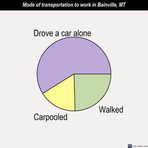 Bainville mode of transportation to work chart