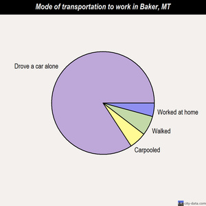 Baker mode of transportation to work chart