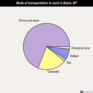 Basin mode of transportation to work chart