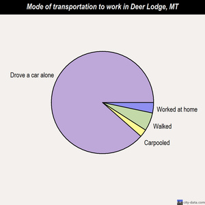 Deer Lodge mode of transportation to work chart