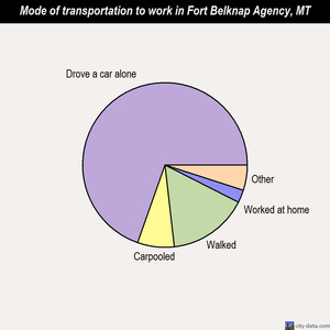 Fort Belknap Agency mode of transportation to work chart