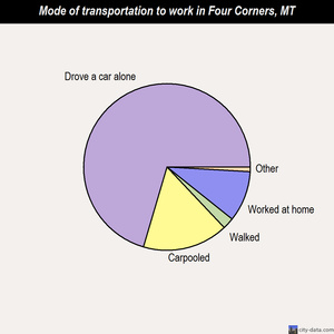 Four Corners mode of transportation to work chart