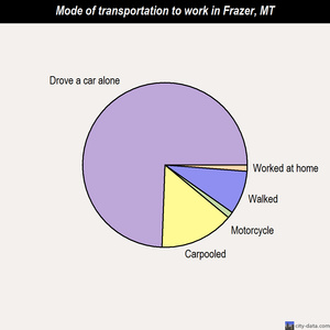 Frazer mode of transportation to work chart