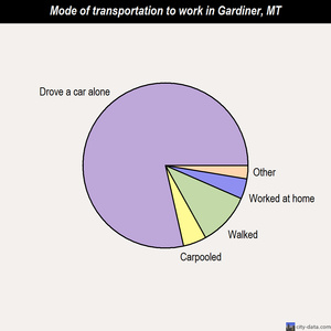 Gardiner mode of transportation to work chart