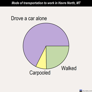 Havre North mode of transportation to work chart