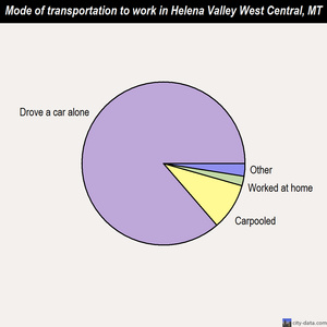 Helena Valley West Central mode of transportation to work chart