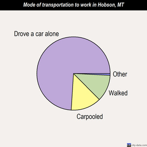 Hobson mode of transportation to work chart