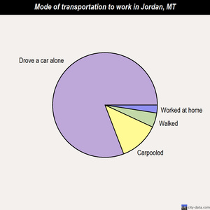 Jordan mode of transportation to work chart