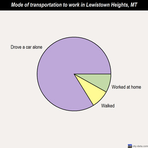 Lewistown Heights mode of transportation to work chart