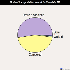 Pinesdale mode of transportation to work chart