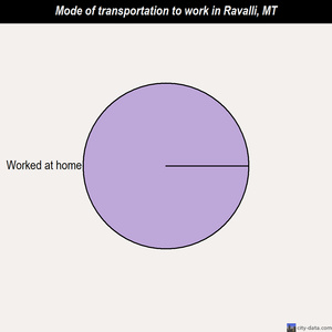 Ravalli mode of transportation to work chart