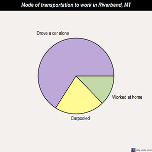 Riverbend mode of transportation to work chart