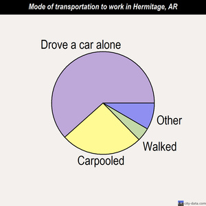Hermitage mode of transportation to work chart