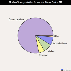 Three Forks mode of transportation to work chart