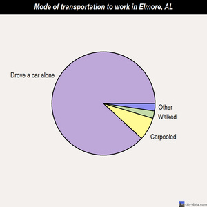 Elmore mode of transportation to work chart