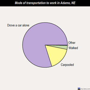 Adams mode of transportation to work chart
