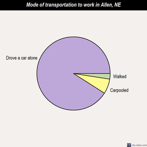 Allen mode of transportation to work chart