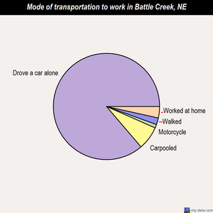 Battle Creek mode of transportation to work chart