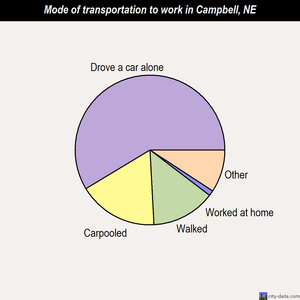 Campbell mode of transportation to work chart