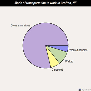 Crofton mode of transportation to work chart