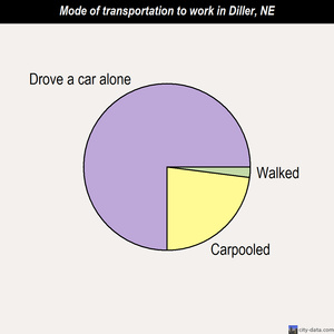 Diller mode of transportation to work chart