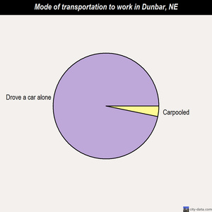 Dunbar mode of transportation to work chart