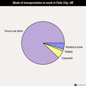 Falls City mode of transportation to work chart