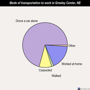 Greeley Center mode of transportation to work chart