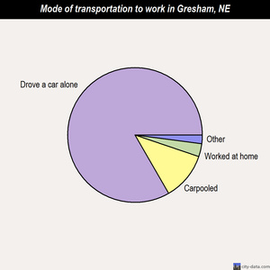 Gresham mode of transportation to work chart
