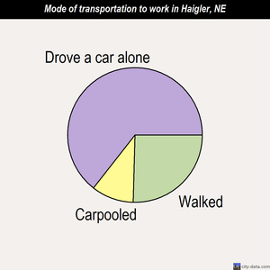 Haigler mode of transportation to work chart