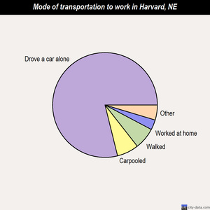 Harvard mode of transportation to work chart