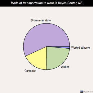 Hayes Center mode of transportation to work chart