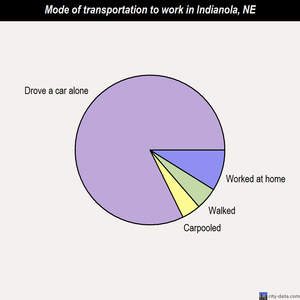 Indianola mode of transportation to work chart