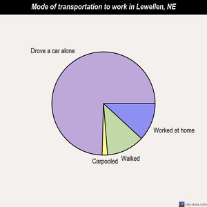Lewellen mode of transportation to work chart
