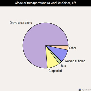 Keiser mode of transportation to work chart
