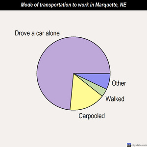 Marquette mode of transportation to work chart