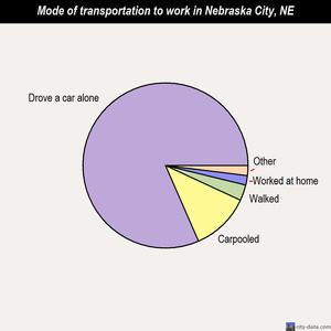 Nebraska City mode of transportation to work chart