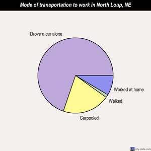 North Loup mode of transportation to work chart