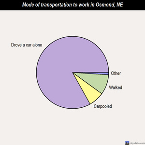 Osmond mode of transportation to work chart