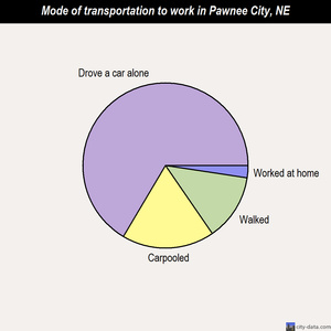 Pawnee City mode of transportation to work chart