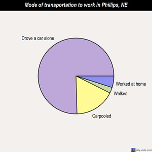 Phillips mode of transportation to work chart