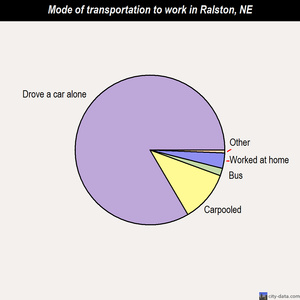 Ralston mode of transportation to work chart