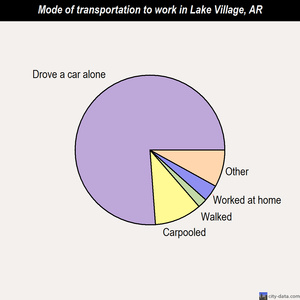 Lake Village mode of transportation to work chart