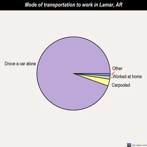 Lamar mode of transportation to work chart