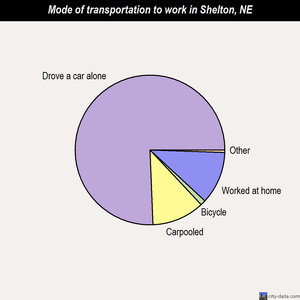 Shelton mode of transportation to work chart