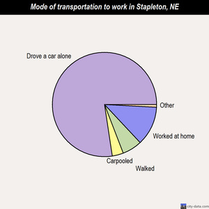 Stapleton mode of transportation to work chart