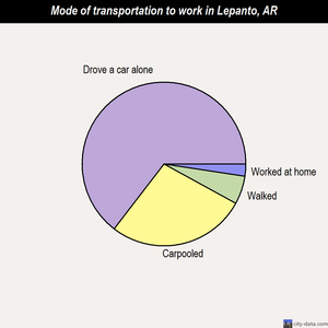 Lepanto mode of transportation to work chart