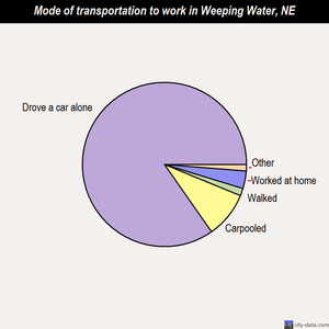 Weeping Water mode of transportation to work chart